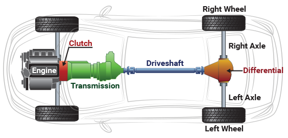 car transmission system diagram