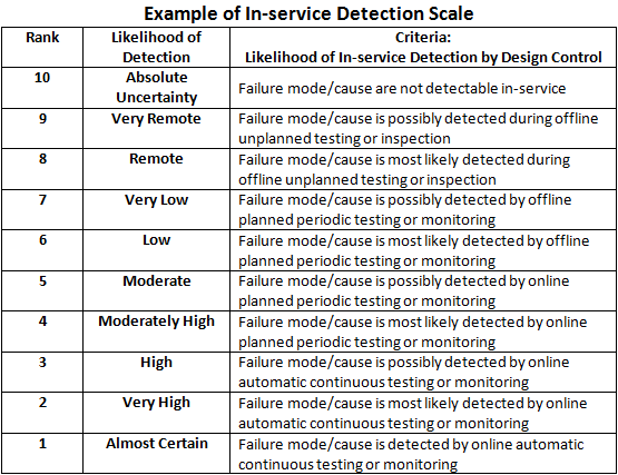 Fmea corner detection - Fmea severity occurrence detection table ...