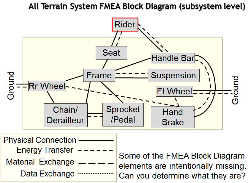 FMEA Corner: Making the FMEA Scope Visible on data flow diagram, control flow diagram, function block diagram, design block letters, design schematics, bond graph, piping and instrumentation diagram, one-line diagram, design block patterns, functional flow block diagram, design state diagrams, design sequence diagrams, design manuals, system context diagram, design charts, constellation diagram, circuit diagram,