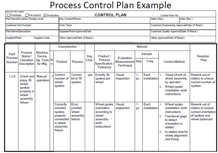Fmea corner using process fmeas to improve process for Process fmea template