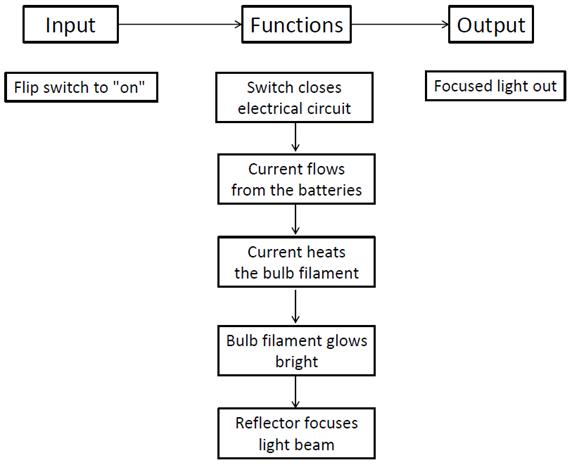 fmea corner functional block diagrams adductor canal block diagram functional block diagram
