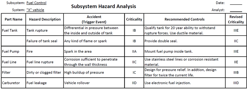 FMEA Corner Hazard Analysis – Hazard Analysis Worksheet
