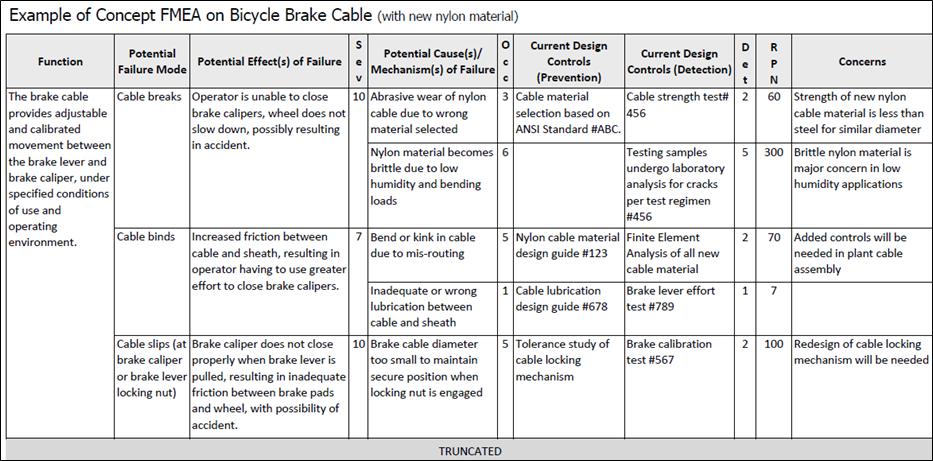 Fmea Corner Using Process Fmeas To Identify Key Process Characteristics