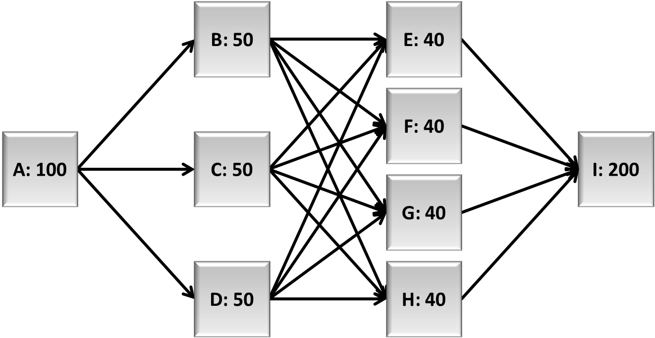 Calculating Throughput Analysis Part I The Followingsystem Diagram Illustrates A Typical Configuration Rbd Of System For Scenario 1