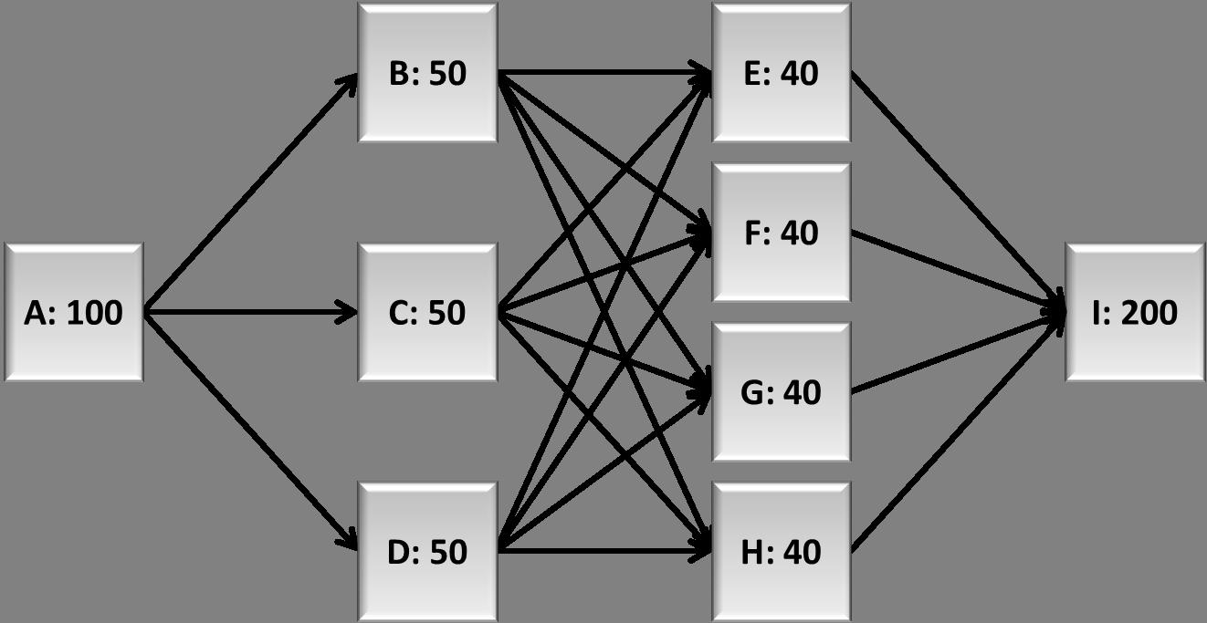 Calculating Throughput Analysis Part I Calculator Block Diagram Rbd Of System For Scenario 1