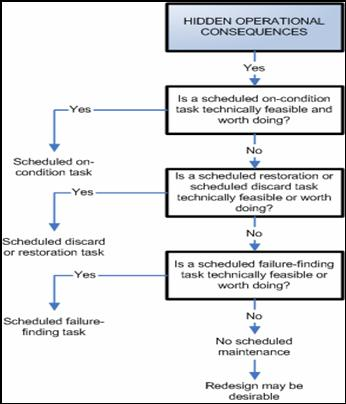 basic steps of applying reliability centered maintenance rcm rh weibull com Wrigley Field Diagram Yankee Stadium Diagram