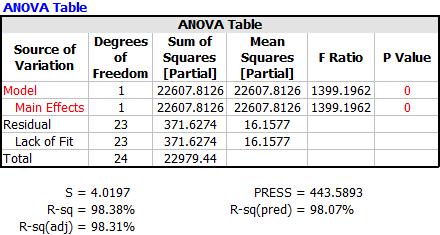 Research Paper Using Anova